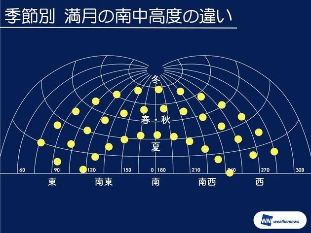 季節別 満月の南中高度の違い
