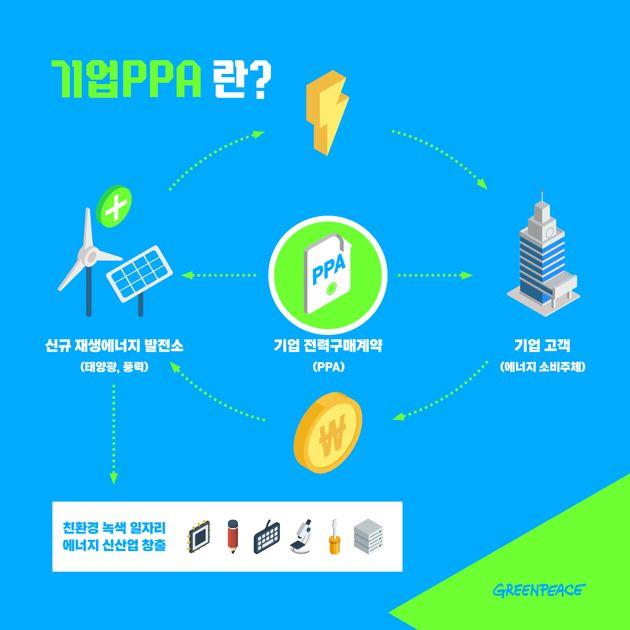 국가 전략 '녹색성장 5개년 계획'에 반영된