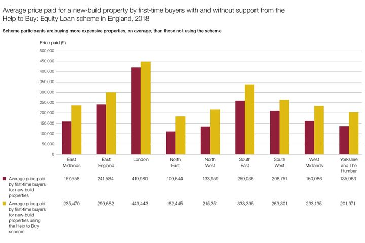 This chart from the U.K.'s National Audit Office shows the average price paid for a property under the country's Help To Buy plan was considerably higher than the average price paid by others.