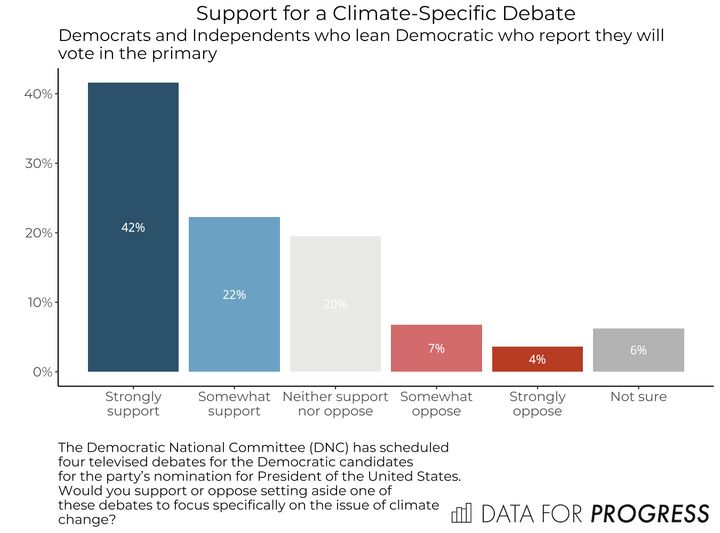 Among registered Democrats, support for a climate debate is overwhelming.