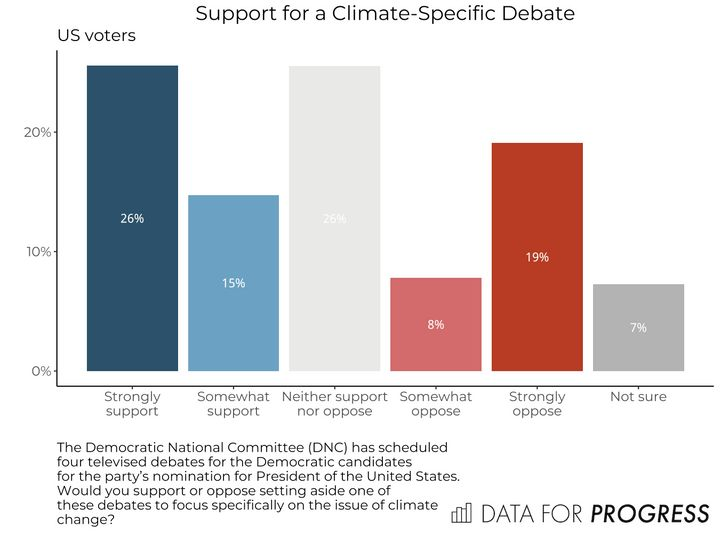 Among U.S. voters overall, support for a climate debate is stronger than opposition.