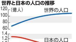 日本の人口、2058年に1億人を下回る見通し 人口減と高齢化際立つ