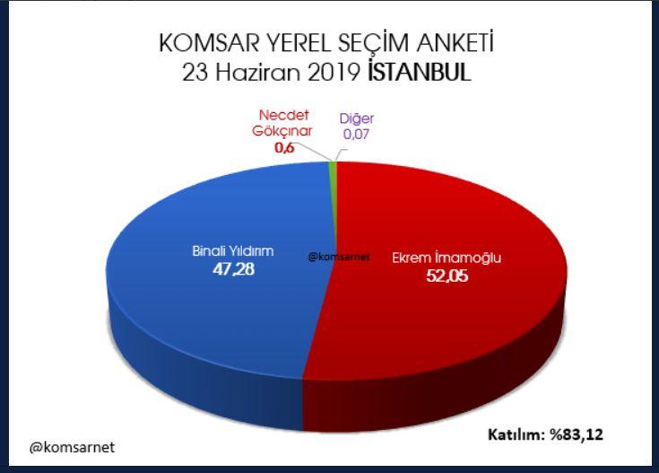 Κων/πολη: Οι δημοσκοπήσεις «δείχνουν»