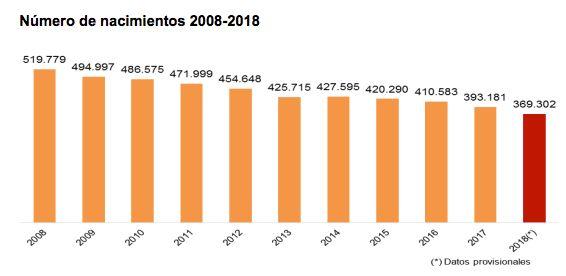 Los nacimientos se derrumban en España un 40% en 10