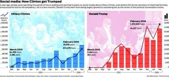 Trump's Twitter Triumph: How Social Media Changed The Game At The US