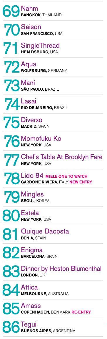 Brasil tem ao menos 4 restaurantes entre os 120 melhores do mundo; veja