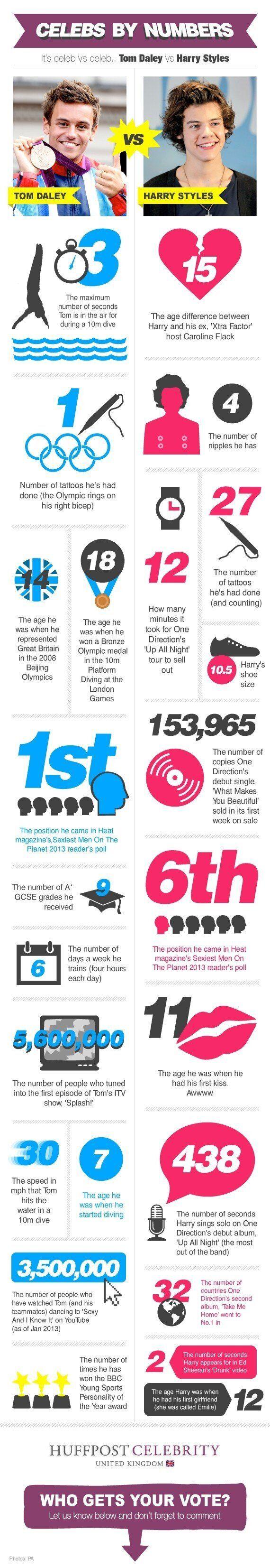 Celebs By Numbers: Harry Styles vs. Tom