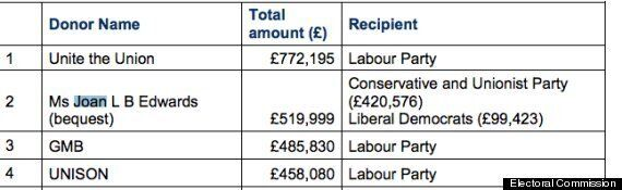 Joan Edwards' Bizarre Donation To 'Party In Government Of The Day', Split Between