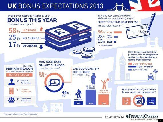 Most Bankers Expecting Bigger Bonuses This Year -