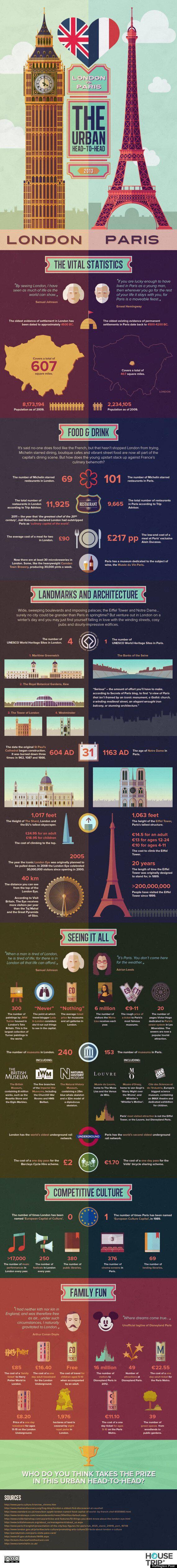 London Vs Paris: The Urban