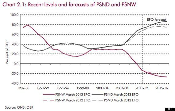 Autumn Statement 2013: Is The UK Recovery Really A Triumph For Austerity,