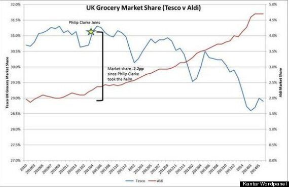 Will Tesco Chief Philip Clarke's Departure Save The