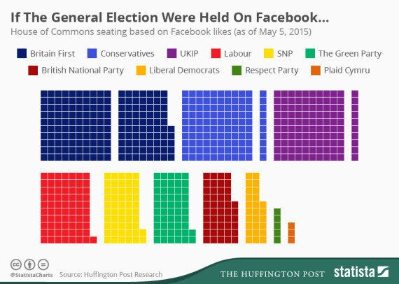 A Facebook 'Like' General Election Could See A Terrifying Britain First/Ukip/BNP