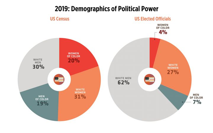 A chart tracking the demographics of current elected officeholders compared with each group's share of the total U.S. populat