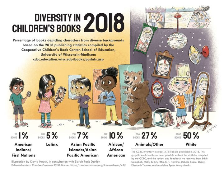 This infographic shows the problem with representation in children's books.