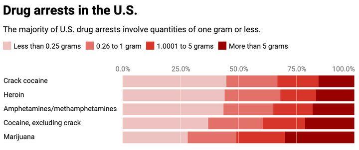 <em>Based on analysis of more than 700,000 drug arrests in 2004, 2008 and 2012.</em>
