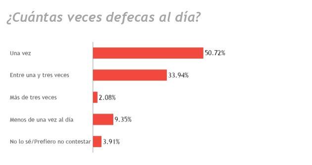 Sondeo de 'YouGov' para 'El HuffPost': Sólo un 2% de los españoles dice cagar en el