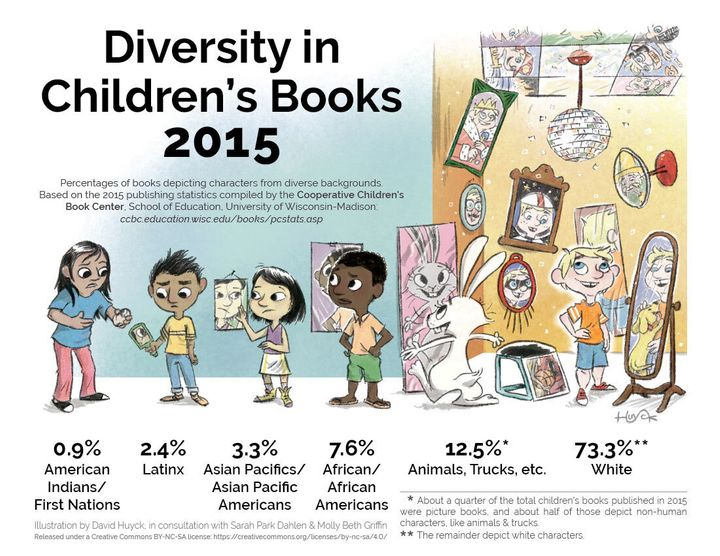 There was an even bigger proportion of kid's books featuring white characters in 2015.