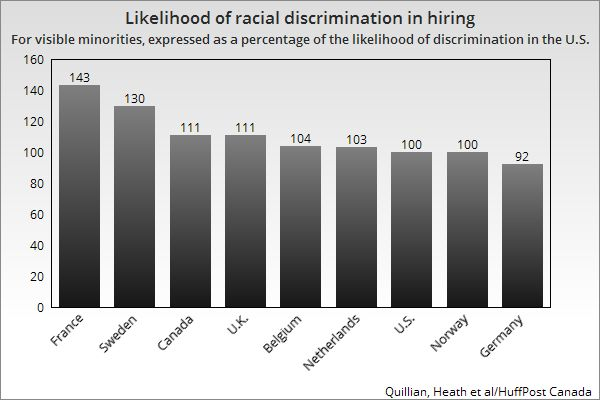 Canada Among Top Countries For Racist Hiring In 9-Country