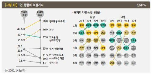 2019년 한국에서 '혼자 사는 사람들'의 실제 모습이