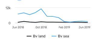 Graphique de l'OIM représentant le nombre de migrants arrivés sur son territoire en 2018...