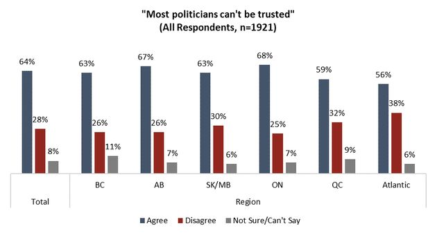 More Than Half Of Canadians Feel 'Most Politicians' Can't Be Trusted: Angus Reid Institute
