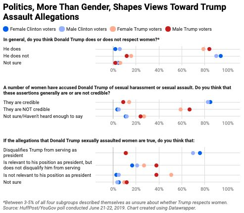 When it comes to the sexual assault allegations against Donald Trump, political divides appear to eclipse any gender div