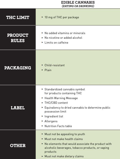 This graph shows the final regulations for edible cannabis, which were published by the government of Canada on June 16, 2019.
