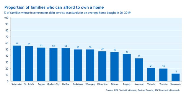 Housing Affordability Report Shows Only 12% Of Vancouver Families Can Afford An Average