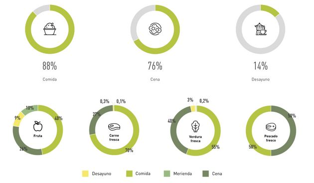 5 datos sorprendentes sobre cómo consumimos los