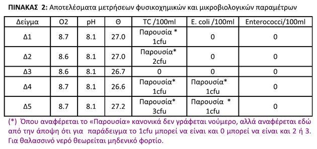 ΕΜΠ: Εξαιρετικής ποιότητας τα νερά για κολύμπι στο