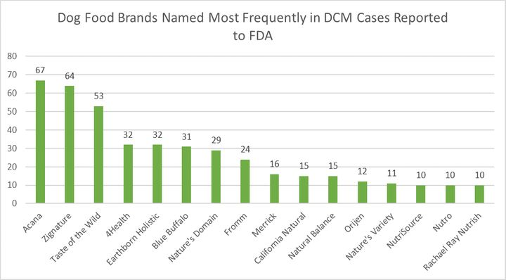Most cases involved dry dog food formulations that were grain-free and contained peas and/or lentils.