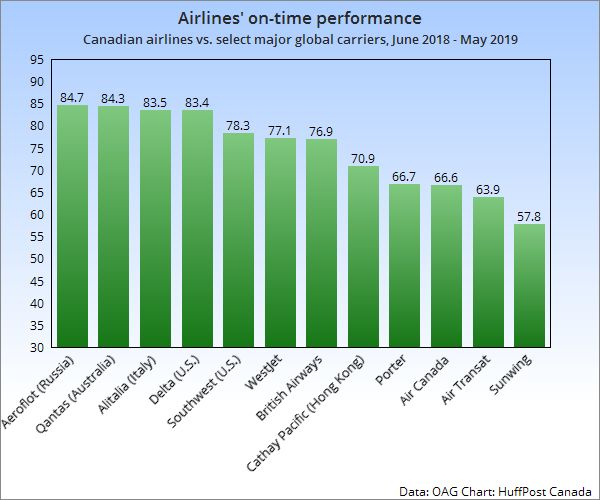 Canada's Airlines, Airports Among World's Worst For Delays, And It Could Soon Get