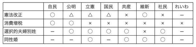 主な政党・政治団体の参院選公約から。○=賛成、△=慎重、×=反対、─=記載なし。