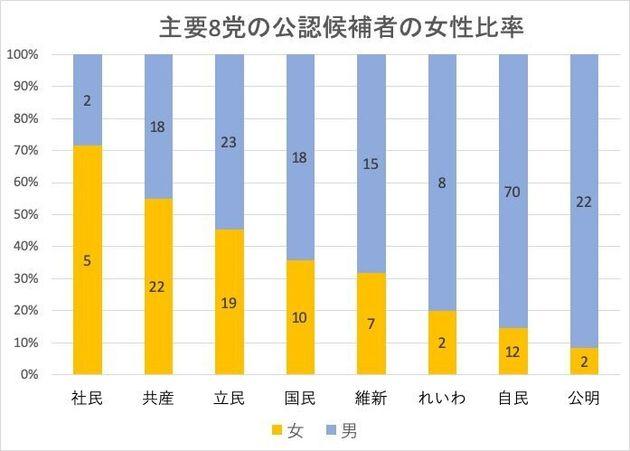 主要8党の公認候補者の女性比率