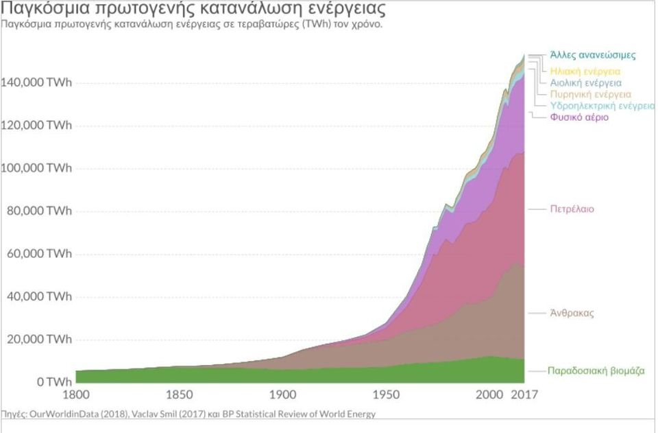 Η ευφάνταστη ενεργειακή πολιτική του