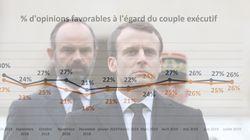 SONDAGE EXCLUSIF - Pas d'effet européennes pour la popularité de