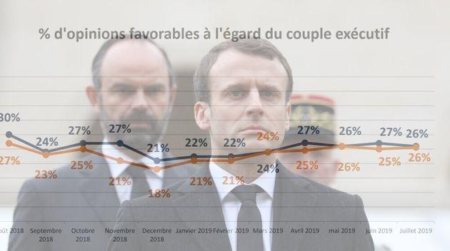 La popularité d'Emmanuel Macron n'a pas connu d'effets européennes - SONDAGE