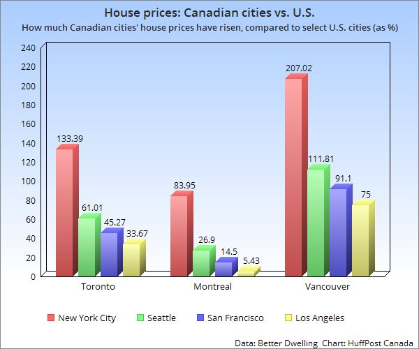 Canadian Housing Beats U.S. By A Mile, And All It Took Was Outrageous