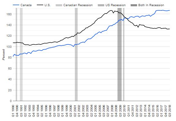 Canadian Housing Beats U S  By A Mile, And All It Took Was