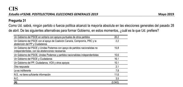 El lío del CIS: por qué los ministros de Podemos suman más que un Gobierno del PSOE en