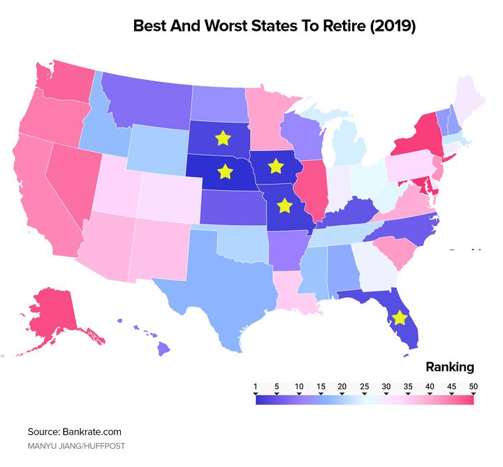 Bankrate ranked the best and worst states to retire, with four of the top five landing in the middle of the country.