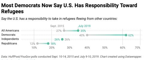 Democrats' Attitudes Toward Refugees Have Shifted A Lot In 4