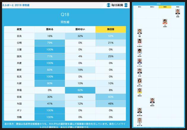 (左)各政党の候補者で同性婚に対するスタンスの割合を比較した図