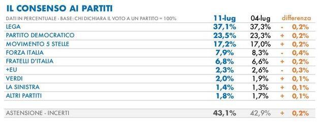 Ecco chi sale e chi scende nei consensi degli italiani: sondaggio Tecné per