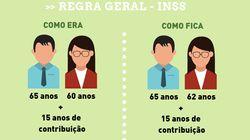 Estes infográficos mostram todas as mudanças da reforma da