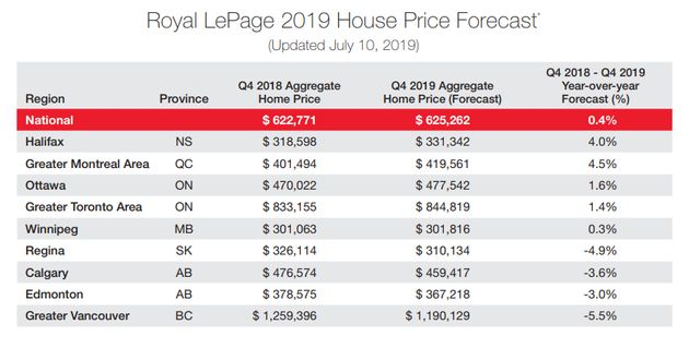House Prices Are Falling In 25 Canadian Communities ― Here's The
