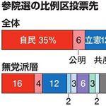 参院選の比例投票先は自民35%・立憲12% 無党派層は過半数が決めかね【世論調査】