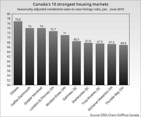 Canada's Weakest Housing Markets Now Include Toronto,