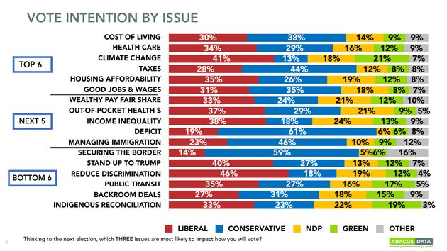 A graph from an Abacus Data poll released on July 15,